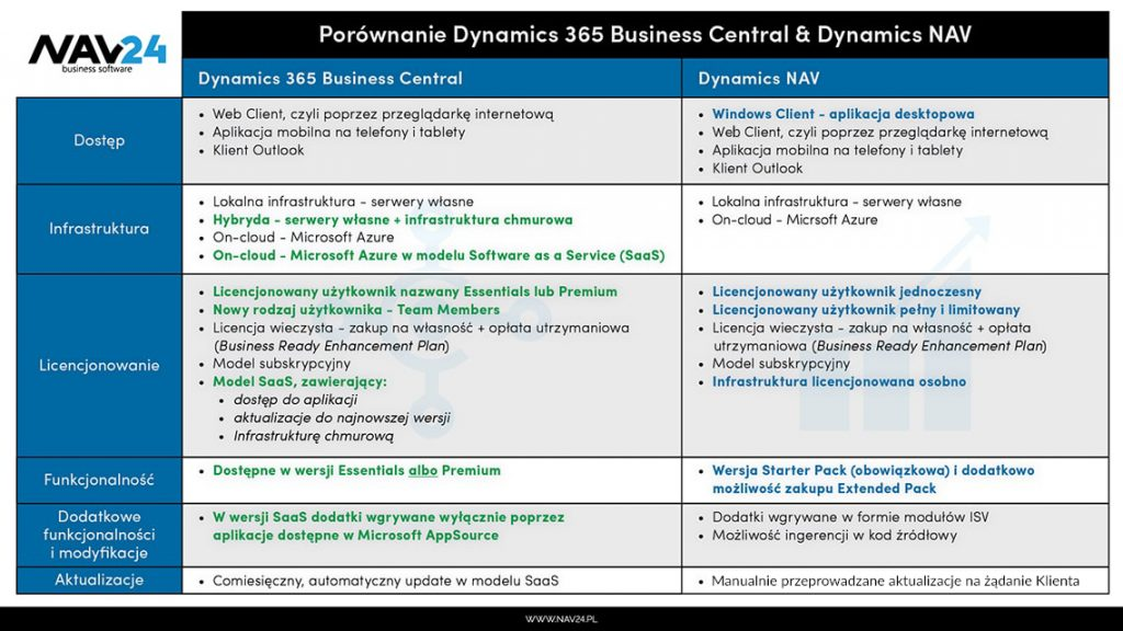 Porównanie Dynamics NAV do Dynamics 365 Business Central